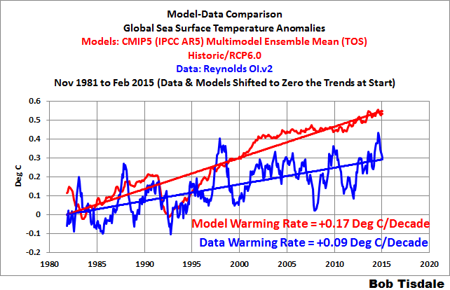 Bob Tisdale: Comparaci�n Modelos-Datos - Anomal�as de Temperatura Superficial Global del Mar