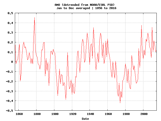 Atlantic Multi-decadal Oscillation (AMO) Index