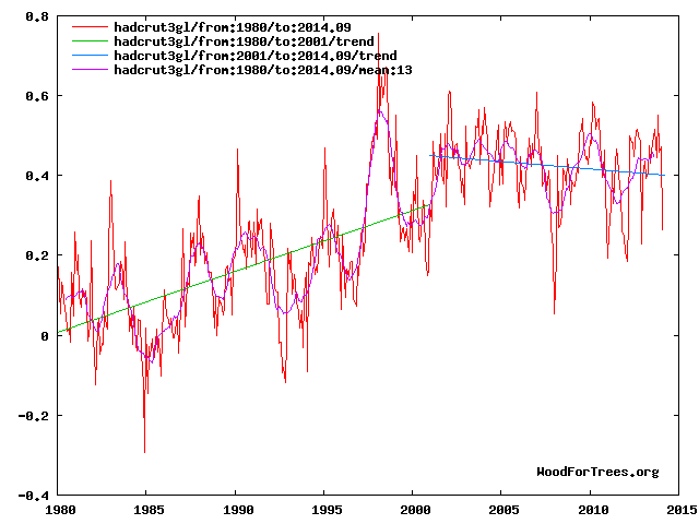 WoodForTrees.org - HadCRUT3gl: Unadjusted global monthly mean temperature anomalies 1980-2014.09 (�C) + linear trends from 1980 & 2001 + 13 months mean