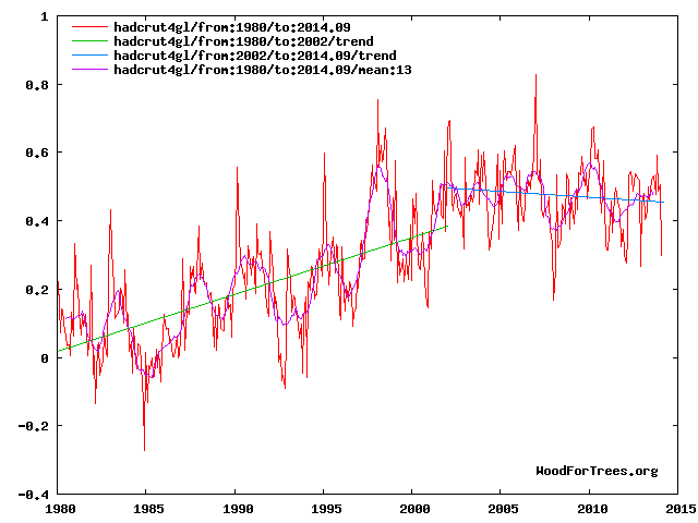 WoodForTrees.org - HadCRUT4gl: Global monthly mean temperature anomalies 1980-2014.09 (�C) + linear trends from 1980 & 2002 + 13 months mean