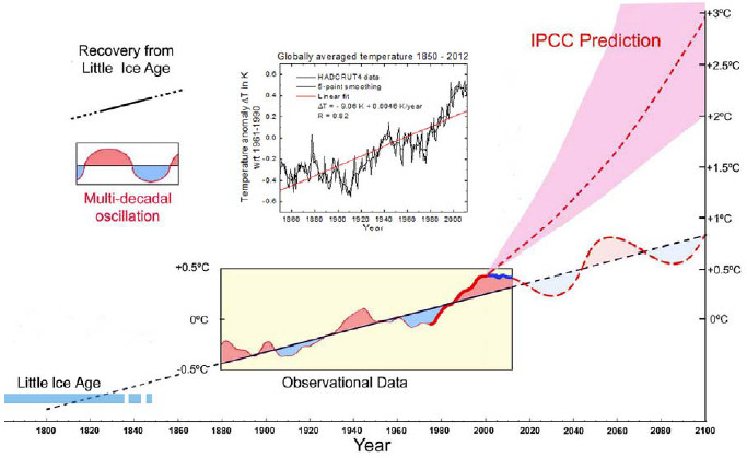 Figure 5. Changes in global average temperature from 1800 to 2012
