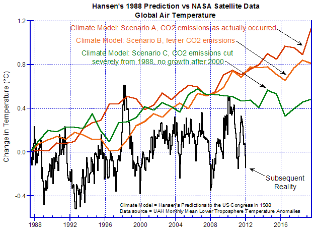Figure 3 - Hansen's Air Temperatures Predictions