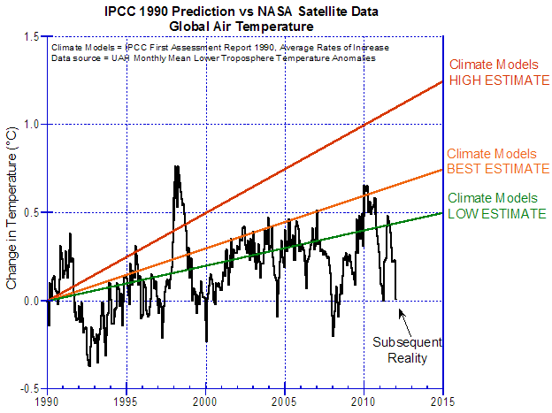 Figure 4 - IPCC's Air Temperatures Predictions