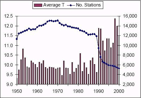 Temperature and Number of Stations